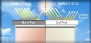 reflective roof diagram