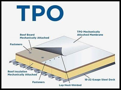 diagram of TPO roofing material